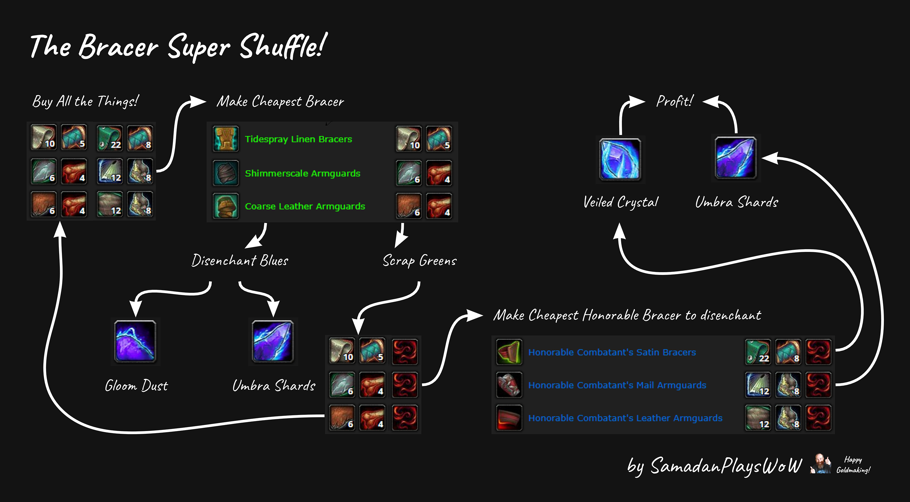 Wow Economy Weekly Wrap Up 102nd Edition Useful Addons For Goldmaking Actualites Wowhead